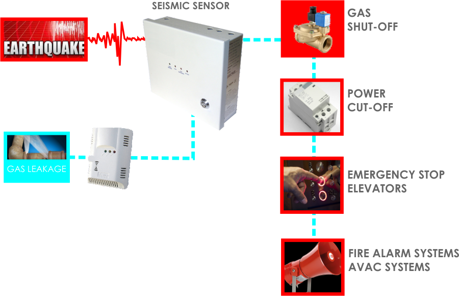 Seismic Sensor , Earthquake gas shut-off systems